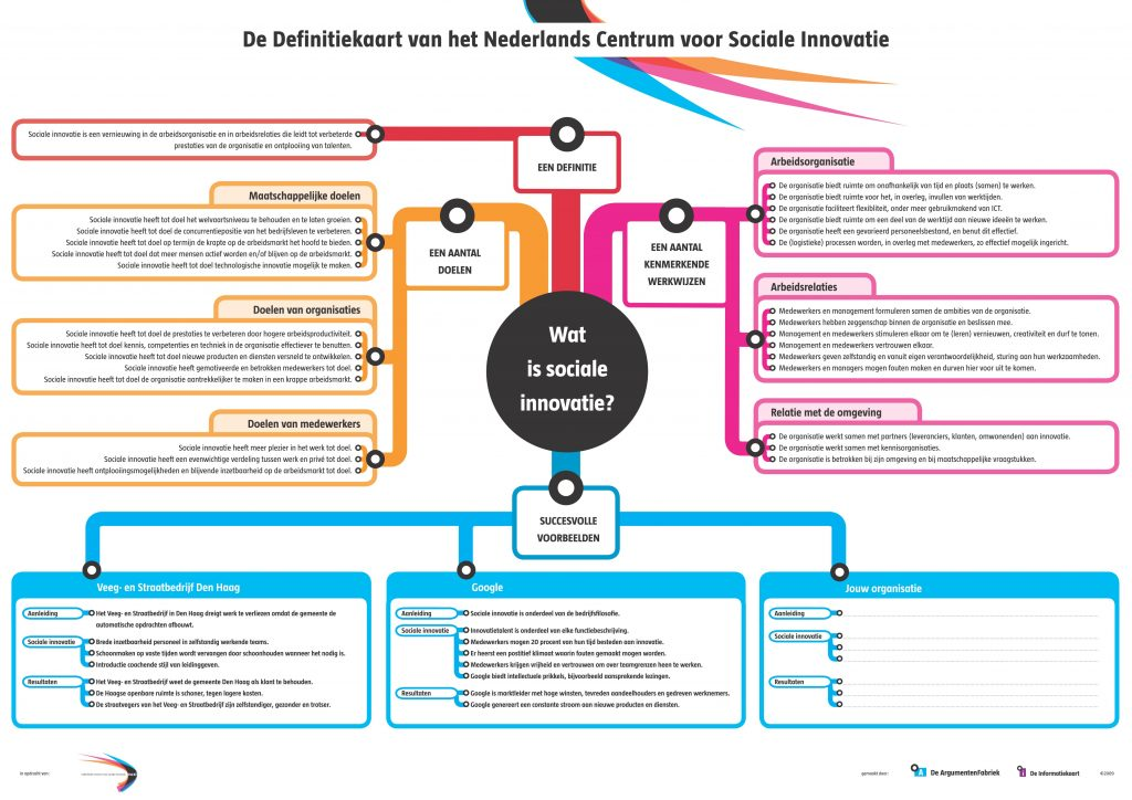 Definitiekaart Sociale Innovatie (NCSI)