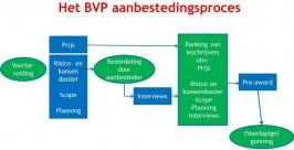 betaalbaar_wonen_met_BVP