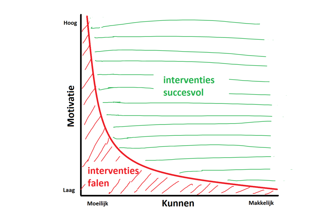 Gedragsmodel voor effectieve interventies