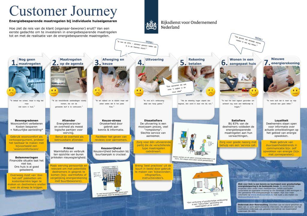 Customer Journey RVO