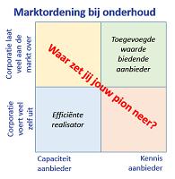 marktordening-bij-onderhoud