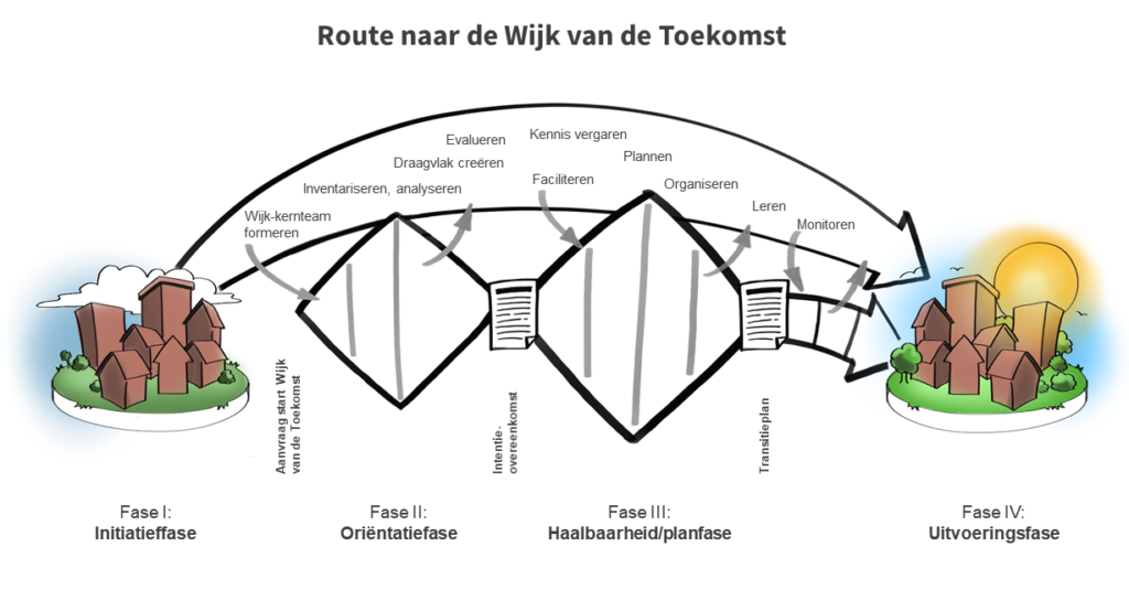 Aardgasvrije wijken van de toekomst, provincie Gelderland, Gelders Energie Akkoord (GEA)